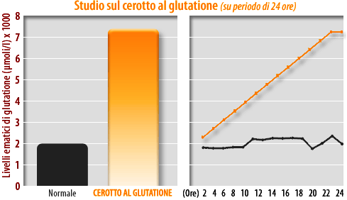 erboristeriarcobaleno-benessere-salute-antiossidanti-schio-glutatione-cerotto