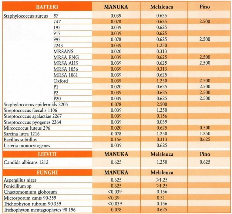 erboristeria-arcobaleno-schio-benessere-antinfluenzali-manuka-olio-dati-microbiologici