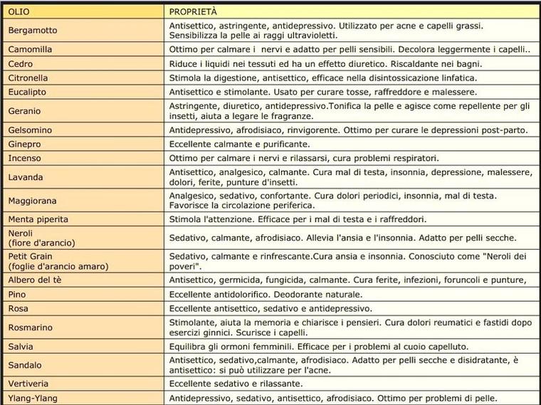 erboristeria-arcobaleno-schio-benessere-aromaterapia-aromi-caratteristiche