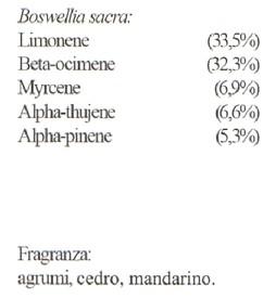erboristeria-arcobaleno-schio-benessere-aromaterapia-beyo-composizione