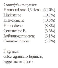 erboristeria-arcobaleno-schio-benessere-aromaterapia-mirra-composizione