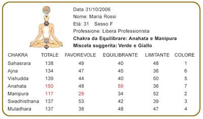 erboristeria-arcobaleno-schio-benessere-aromaterapia-prodotti-incensi-chakra-test-interpretazione