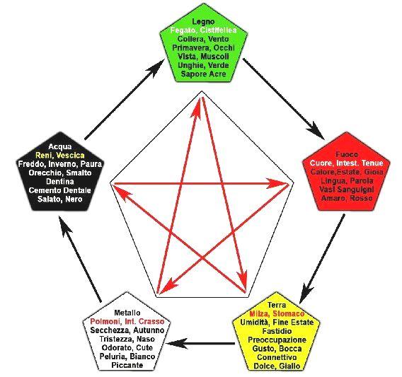 erboristeria-arcobaleno-schio-benessere-attivatori-energetici-cinque-elementi