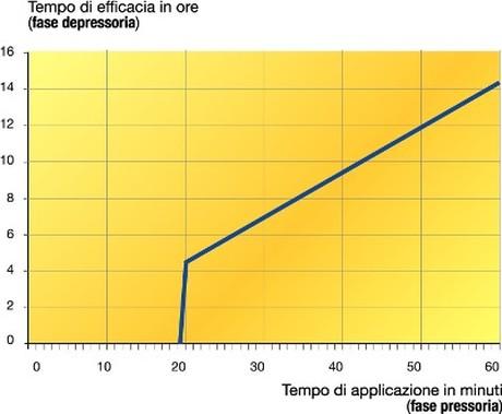 erboristeria-arcobaleno-schio-benessere-auricoloterapia-vigor-tempo-efficacia