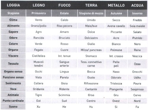 boristeria-arcobaleno-schio-benessere-micoterapia-logge-energetiche