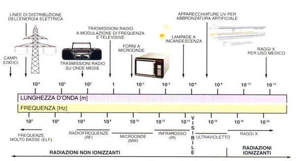 erboristeria-arcobaleno-valdagno-schio-sup_oncologico-spettro